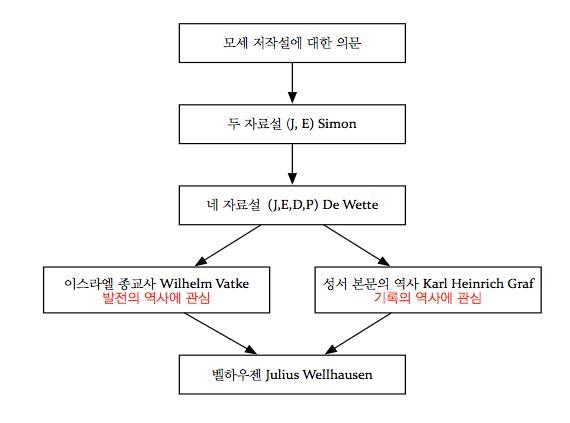 누가 성서를 기록하였는가? J와 E에 대한 간략 정리
