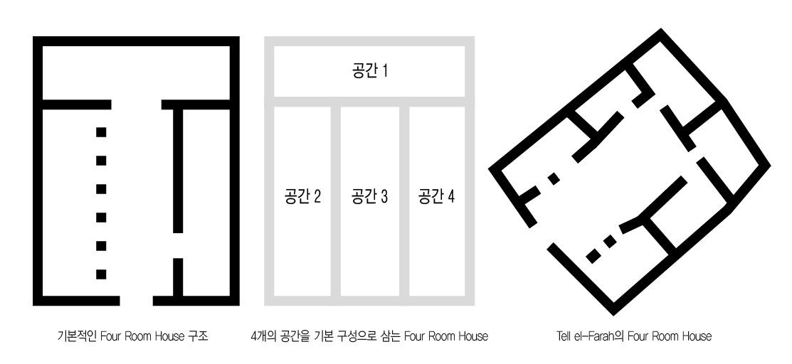 Four_Room_House