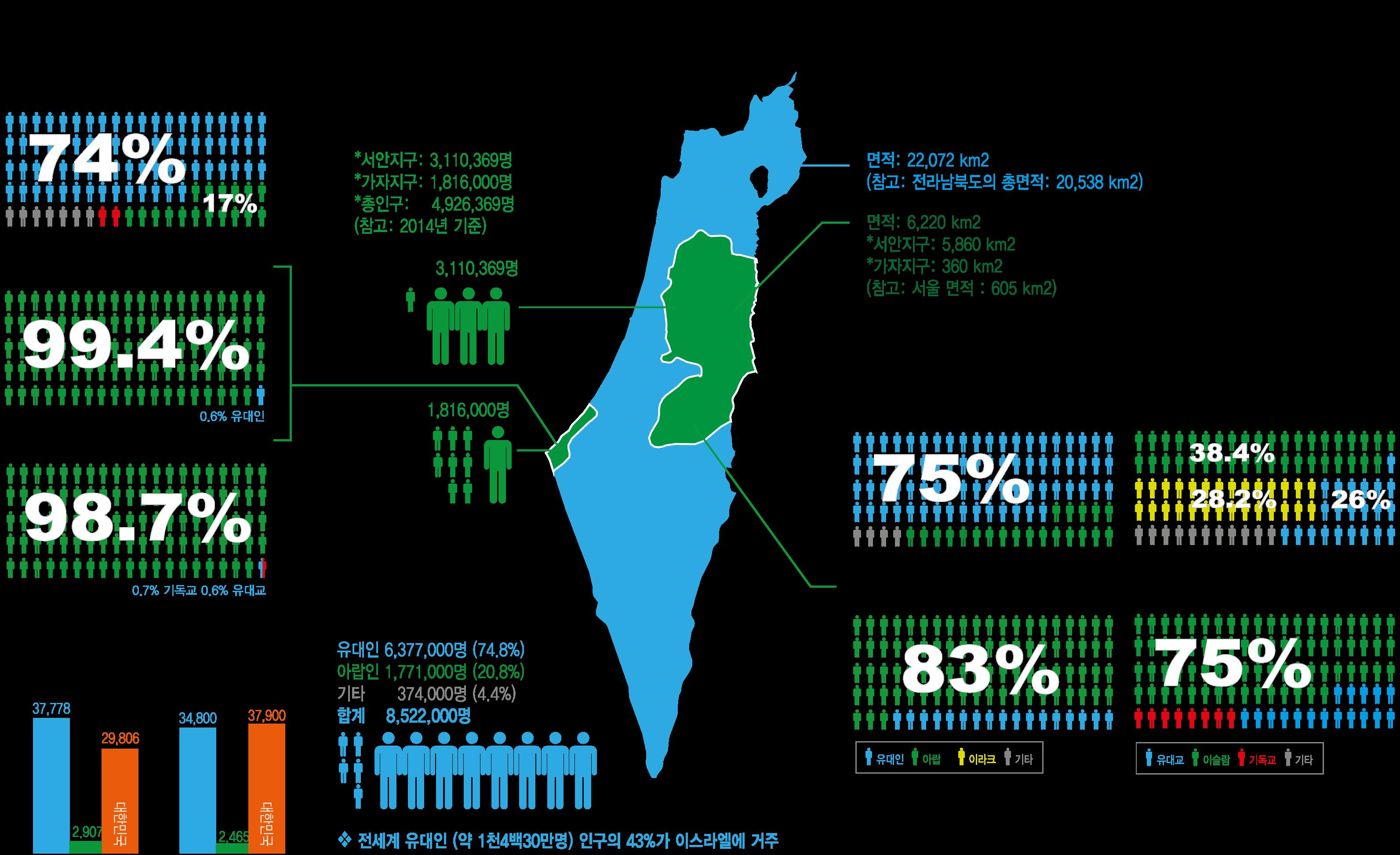 2016년 이스라엘-팔레스타인 간략정보
