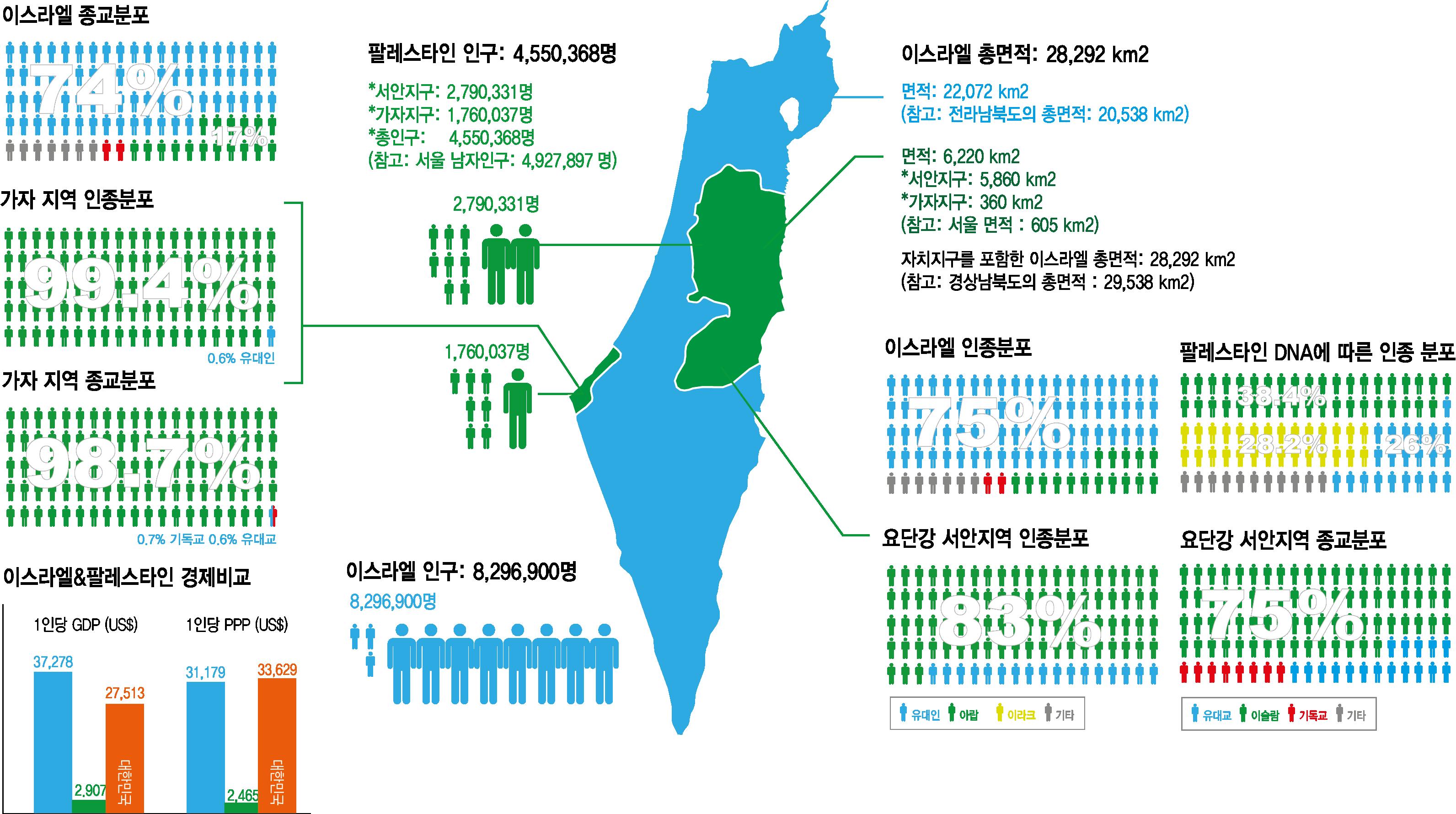 이스라엘 정보