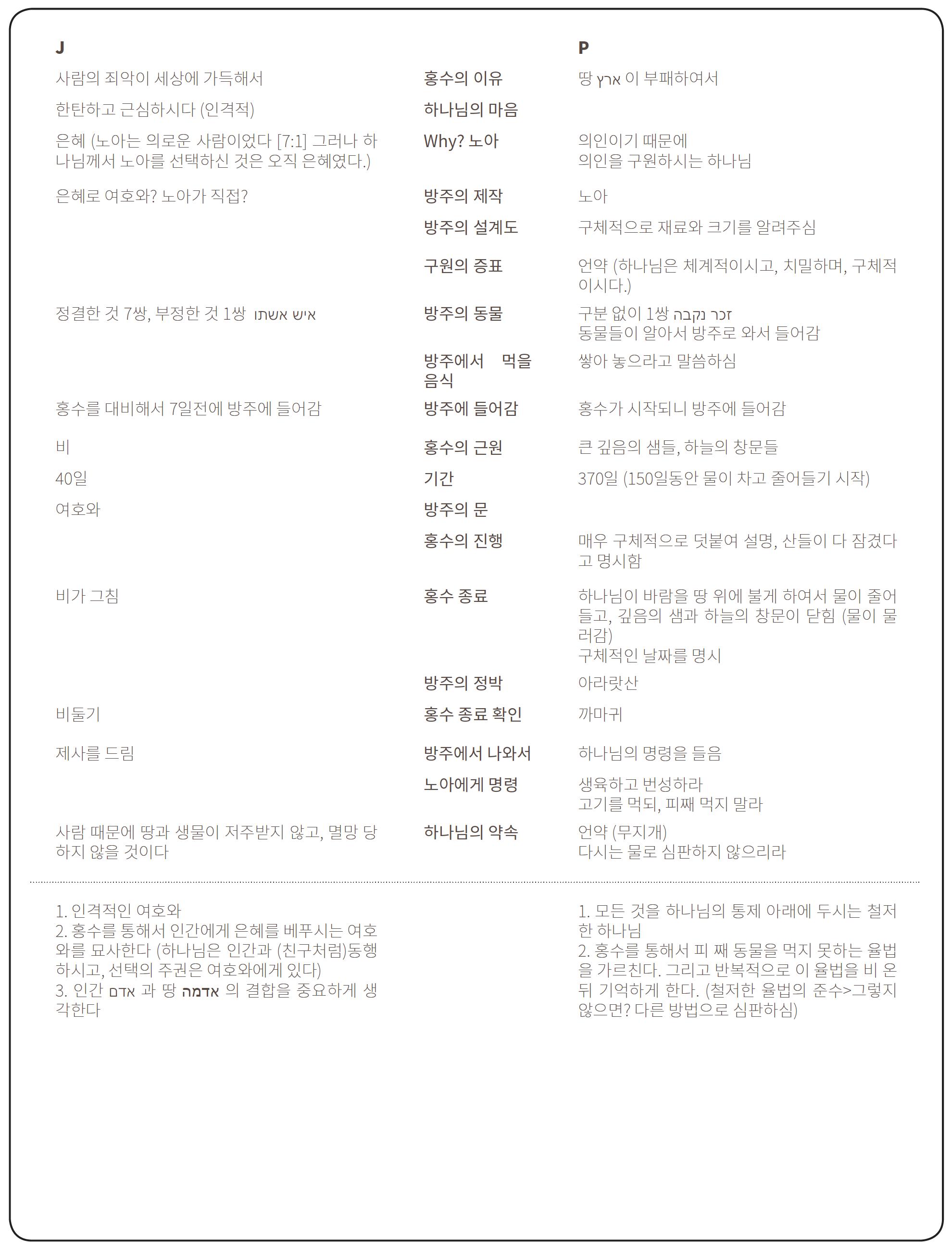 문서설에 근거한 노아의 홍수 본문 구분