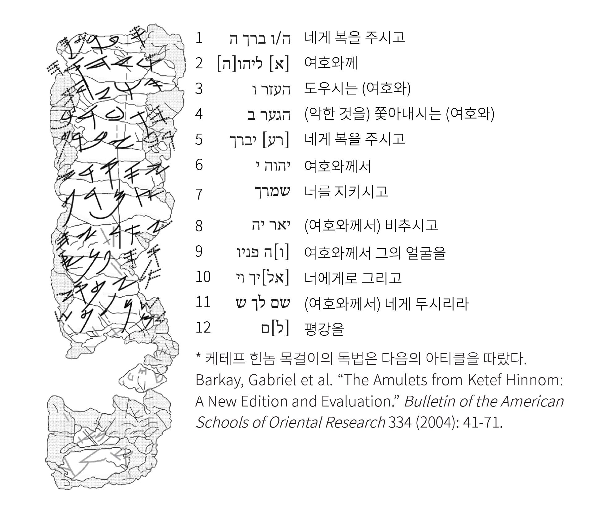 케테프 힌놈 (제사장의 축복 기도문: 민 6:24-26)