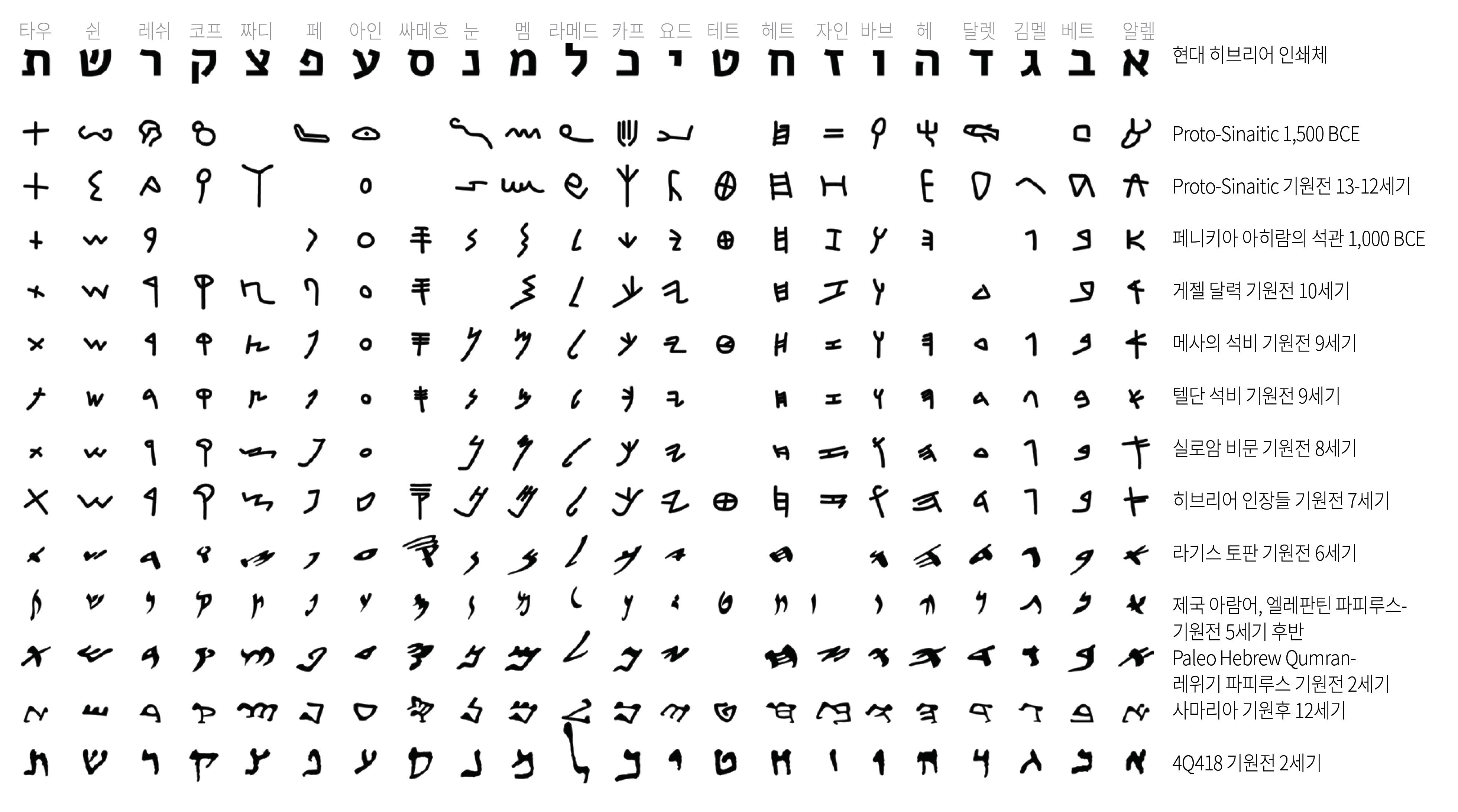 히브리어 알파벳
