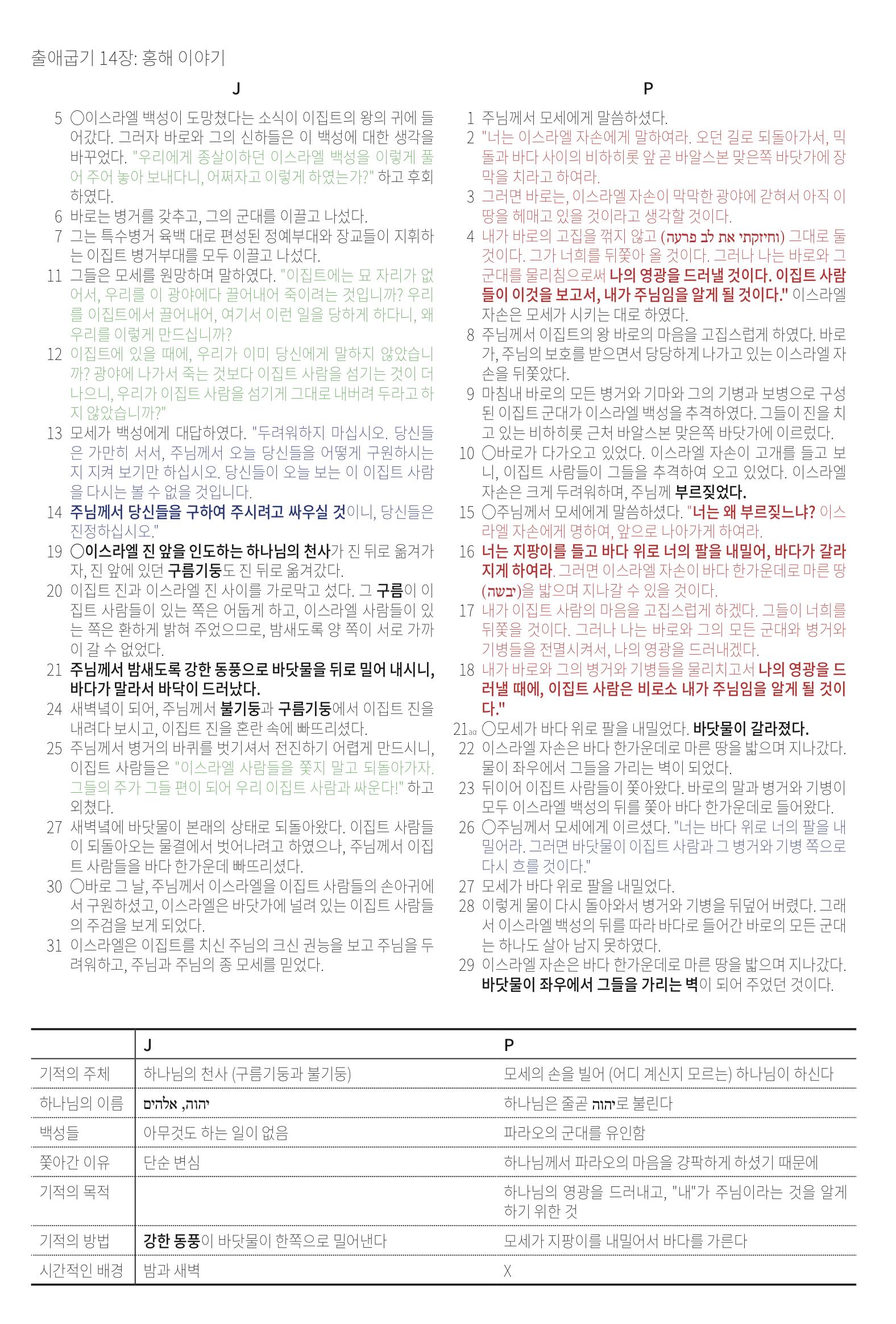 [팟캐스트 47-48화 참고자료] 출애굽기 18장까지