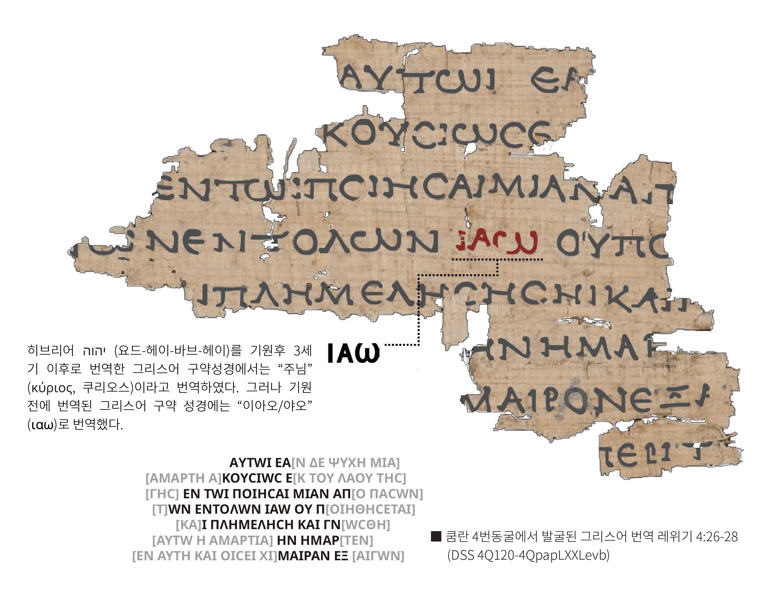 그리스어 레위기, 하나님의 이름 (DSS 4Q120-4QpapLXXLevb)